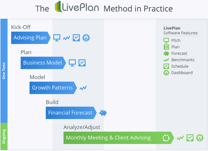 LivePlan Method Chart