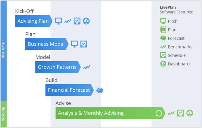 LivePlan Method overview