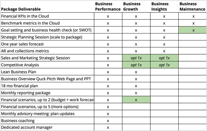 LivePlan Method advisory packages